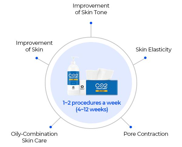 مراحل مصرف ژل کربوکسی